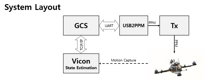 usb2ppm_systemlayout