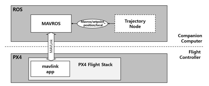 Trajectory following with MAVROS OFFBOARD on Raspberry Pi